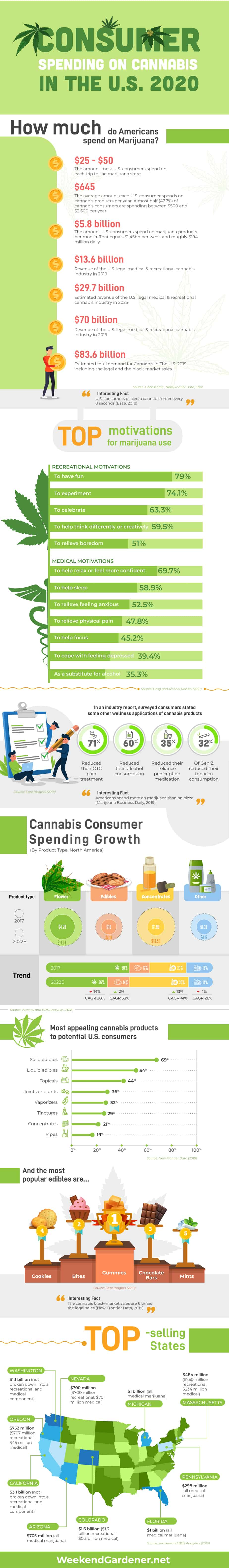 Consumer Spending on Cannabis