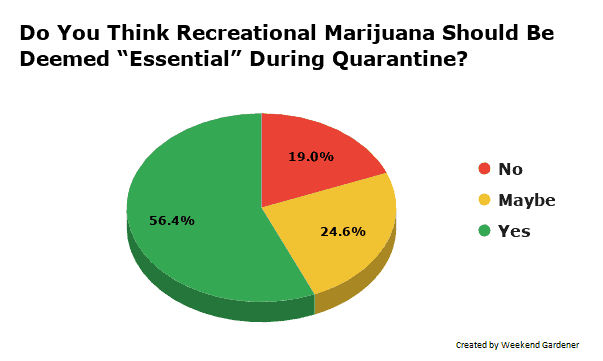 "Do You Think Recreational Marijuana Should Be Deemed ""Essential"" During Quarantine?"