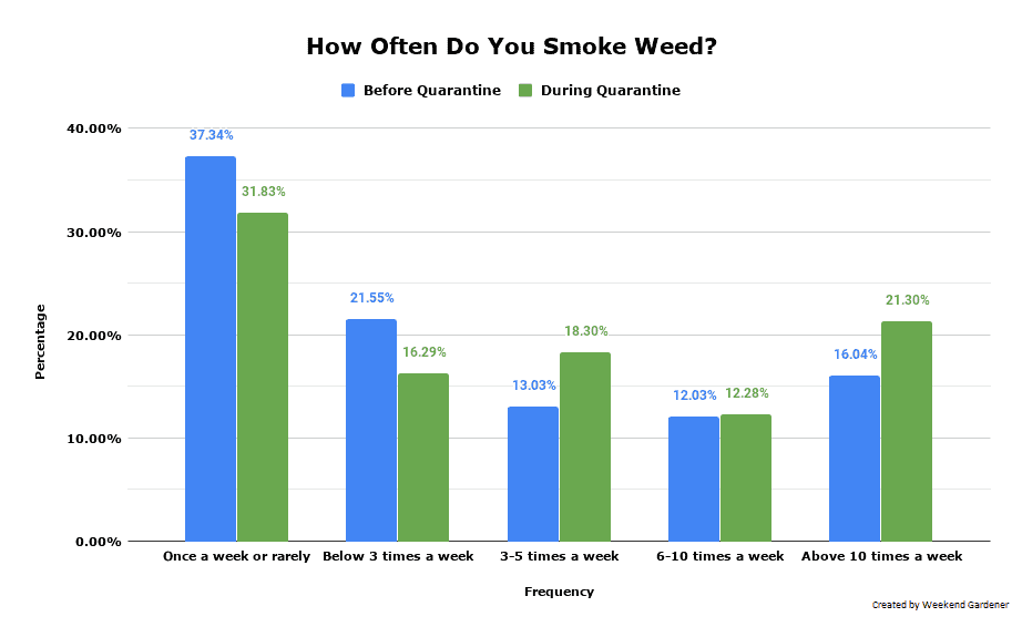 Changes In Smoking Frequency Before/During Quarantine