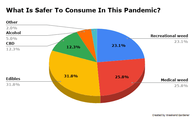 What Is Safer To Consume Amid Covid-19