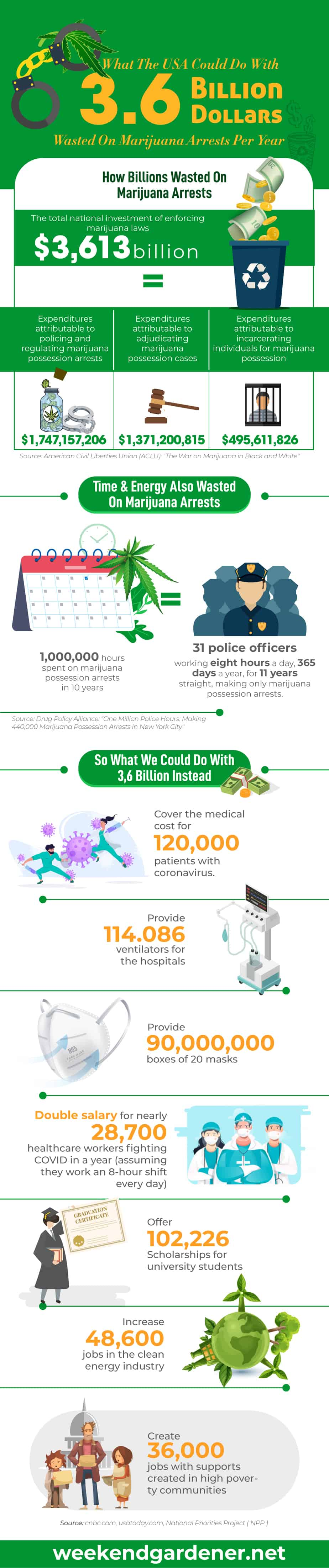 An Infographic shows that the USA wasted 3,6 billion on marijuana arrests per year and what we could do with this money instead for better purposes